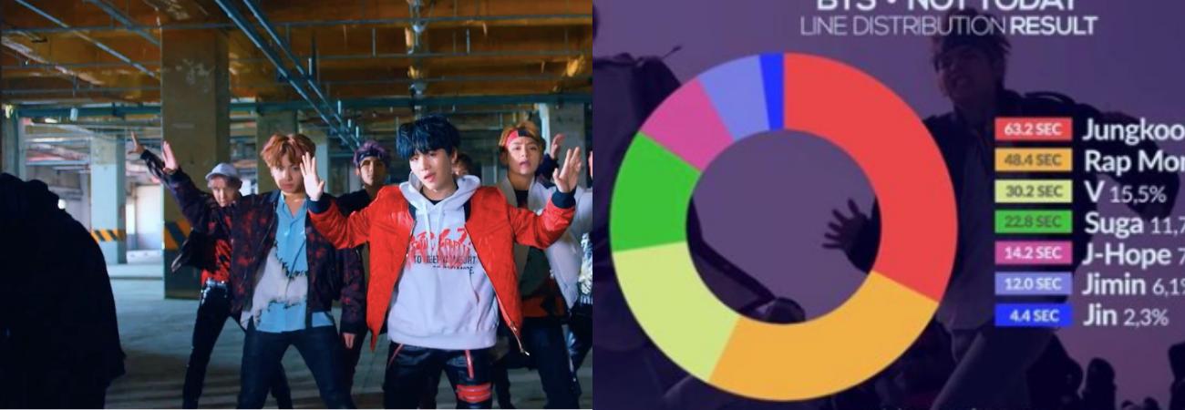 Músicas de K-pop com os piores layouts de linha